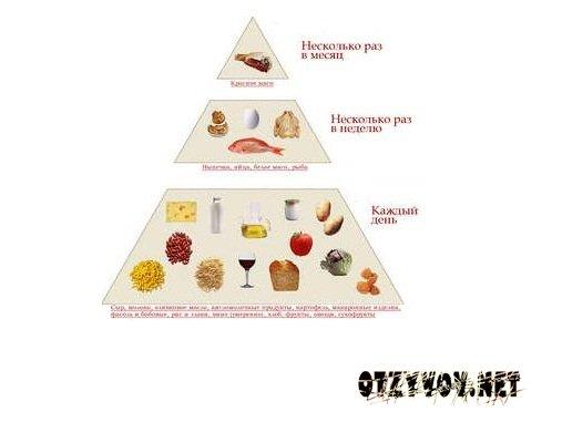 Ступенчатая диета лесенка отзывы